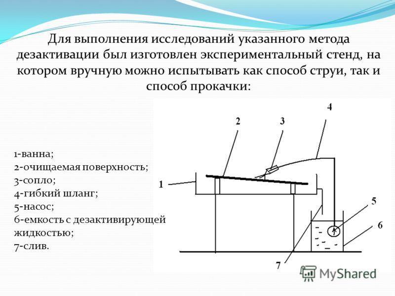 Для выполнения исследований указанного метода дезактивации был изготовлен экспериментальный стенд, на котором вручную можно испытывать как способ струи, так и способ прокачки: 1-ванна; 2-очищаемая поверхность; 3-сопло; 4-гибкий шланг; 5-насос; 6-емко