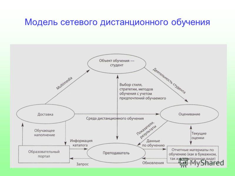 Модель сетевого дистанционного обучения