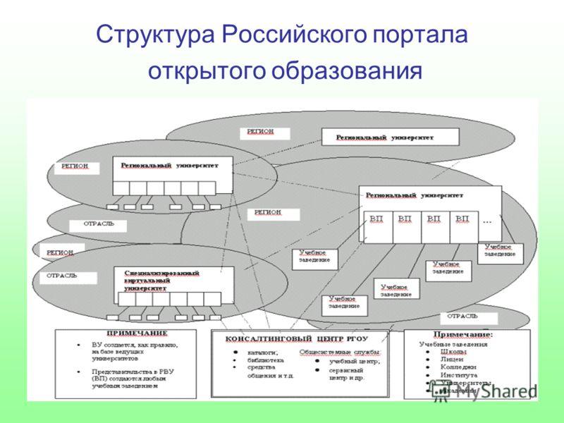 Структура Российского портала открытого образования