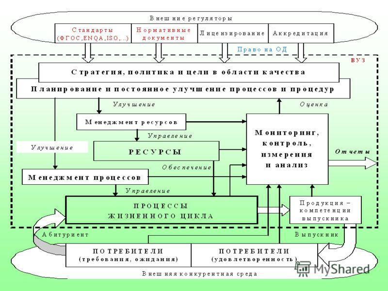 Список информационные технологии в образовании