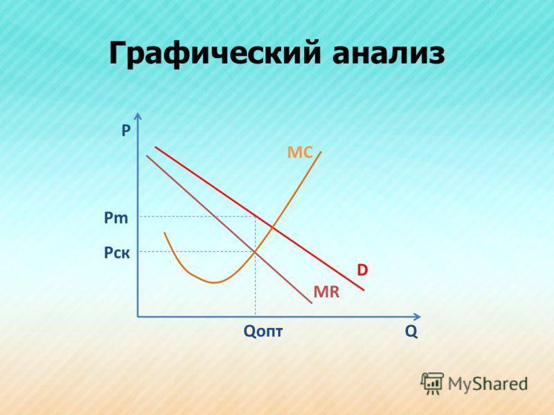 Графический анализ Р Q MC D MR Pm Qопт Pск