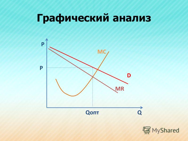 Графический анализ Р Q MC D MR P Qопт