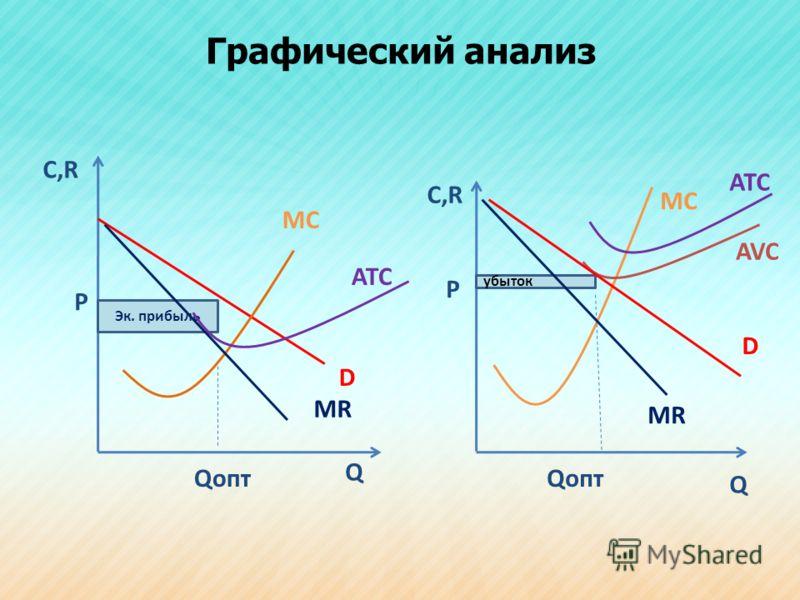 Графический анализ C,R Q MC D MR P Qопт Q MC MR D Эк. прибыль Qопт P С,R ATC AVC убыток