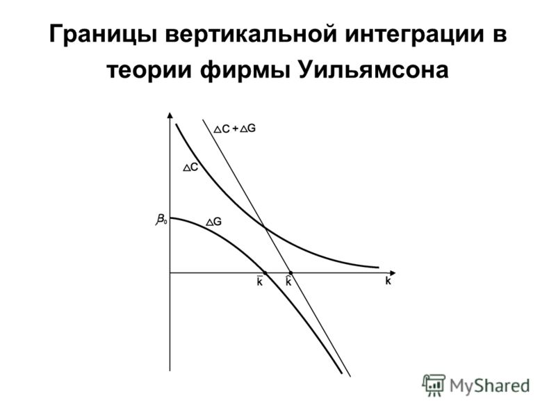 Границы вертикальной интеграции в теории фирмы Уильямсона