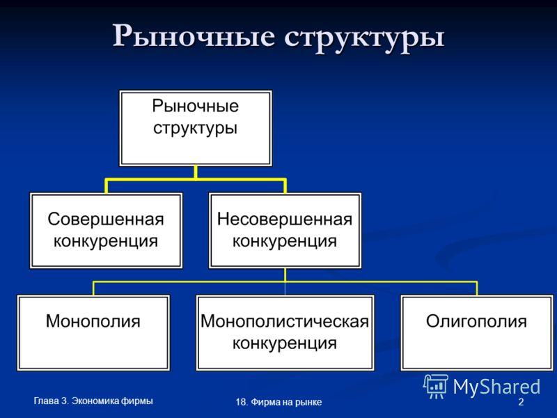 Глава 3. Экономика фирмы 2 18. Фирма на рынке Рыночные структуры