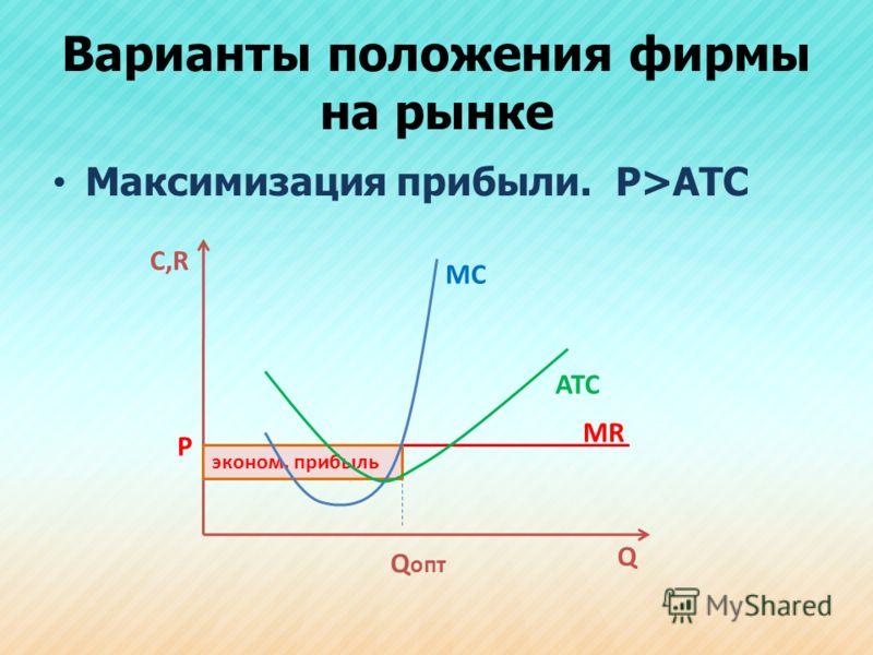 Варианты положения фирмы на рынке Максимизация прибыли. P>ATC С,R Q ATC MC P MR Q опт эконом. прибыль