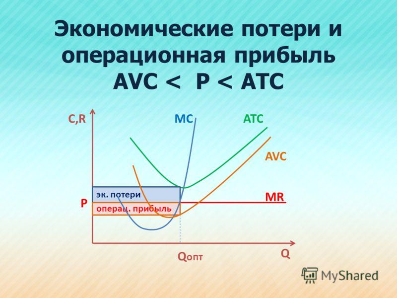 Экономические потери и операционная прибыль АVС < Р < АТС С,R Q ATCMC P AVC Q опт эк. потери операц. прибыль MR