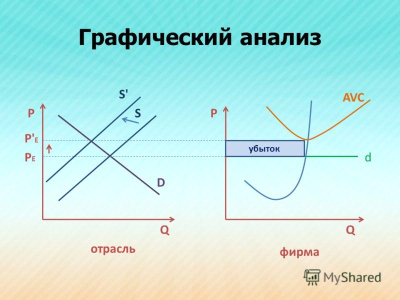 Графический анализ РР D S dPEPE QQ AVC убыток P' E фирма отрасль S'