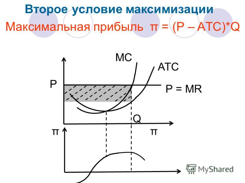 Р = МR Р АТС МС Q π π Максимальная прибыль π = (Р – AТС)*Q Второе условие максимизации