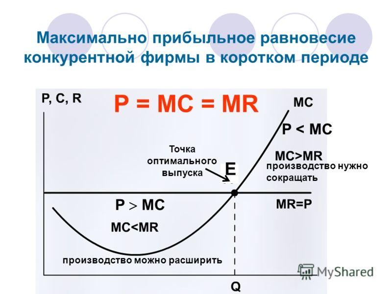 Максимально прибыльное равновесие конкурентной фирмы в коротком периоде Точка оптимального выпуска Р = МС = MR Е производство можно расширить P MC P < MC производство нужно сокращать