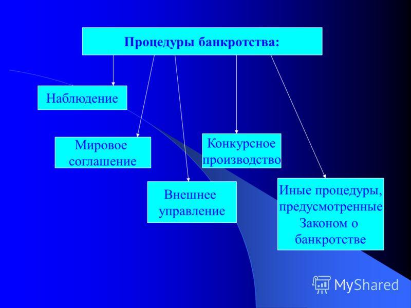процедура наблюдения несостоятельность банкротство процесс, происходящий