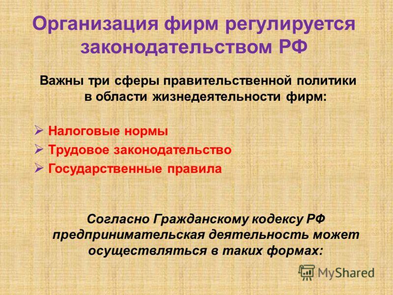 Организация фирм регулируется законодательством РФ Важны три сферы правительственной политики в области жизнедеятельности фирм: Налоговые нормы Трудовое законодательство Государственные правила Согласно Гражданскому кодексу РФ предпринимательская дея