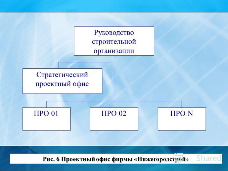 Руководство строительной организации Стратегический проектный офис ПРО NПРО 02ПРО 01 Рис. 6 Проектный офис фирмы «Нижегородстрой»