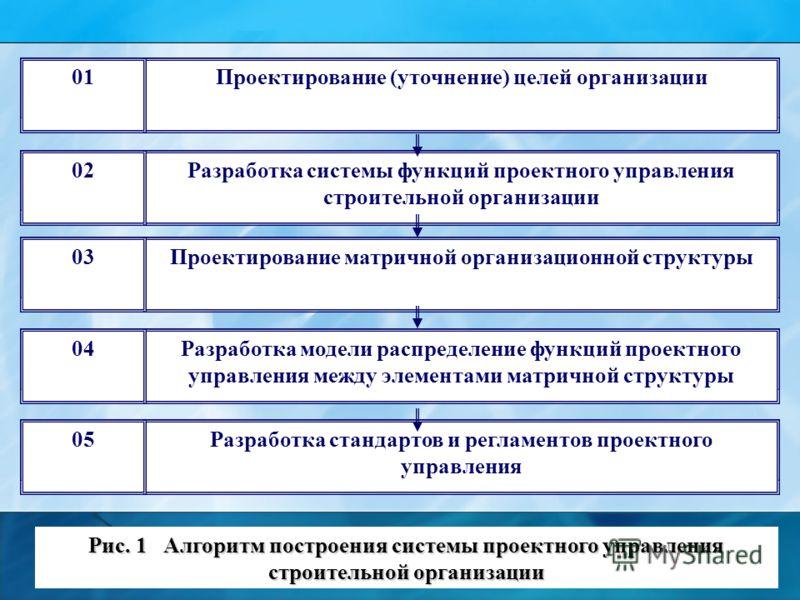 Рис. 1 Алгоритм построения системы проектного управления строительной организации Проектирование (уточнение) целей организации01 Разработка системы функций проектного управления строительной организации 02 Проектирование матричной организационной стр