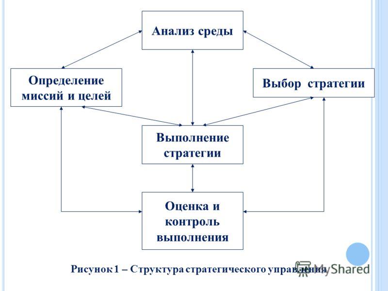 Анализ среды Оценка и контроль выполнения Выполнение стратегии Определение миссий и целей Выбор стратегии Рисунок 1 – Структура стратегического управления