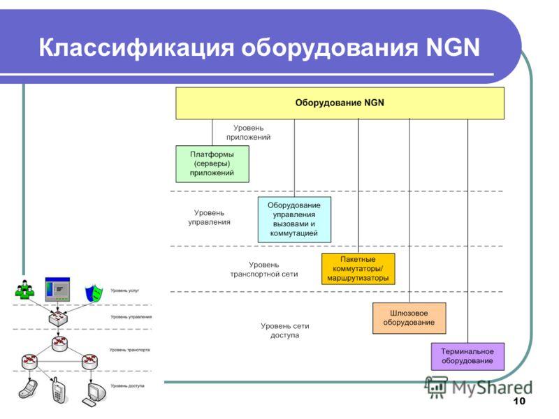 10 Классификация оборудования NGN