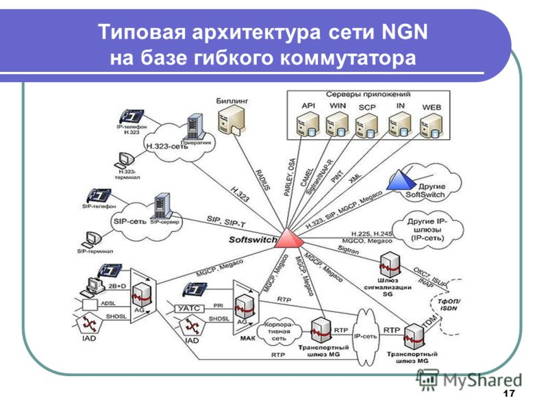 17 Типовая архитектура сети NGN на базе гибкого коммутатора
