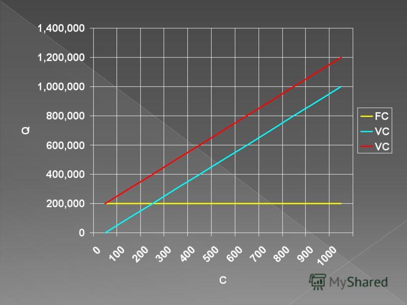 Фирма «Lakomka» выпускает продукцию, при этом постоянные расходы фирмы, составляют 200 000 сом., переменные затраты на выпуск единицы продукции составят 1000 сом. 1. Постройте графики издержек фирмы «Lakomka». 2. Рассчитайте средние издержки фирмы пр