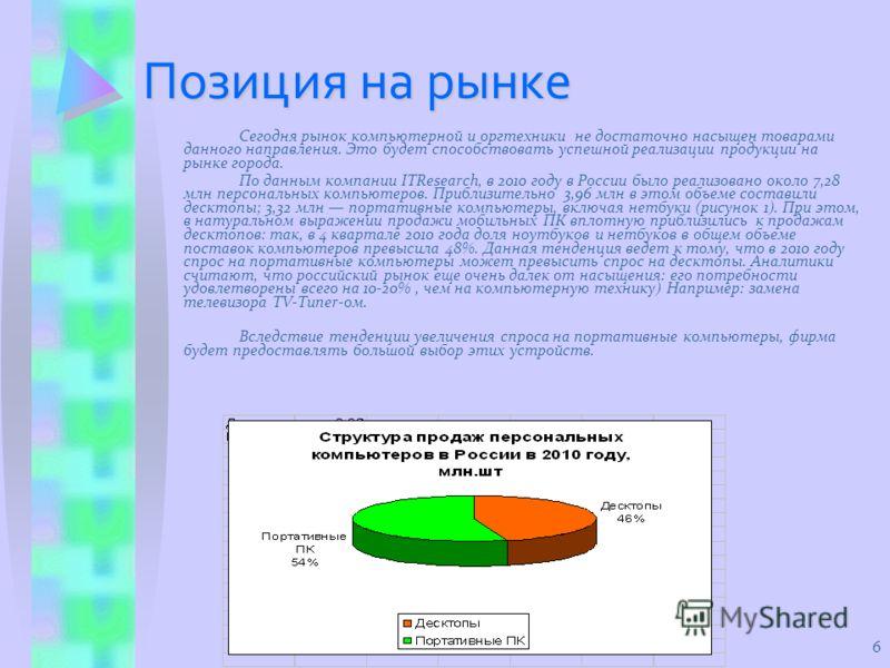6 Позиция на рынке Сегодня рынок компьютерной и оргтехники не достаточно насыщен товарами данного направления. Это будет способствовать успешной реализации продукции на рынке города. По данным компании ITResearch, в 2010 году в России было реализован