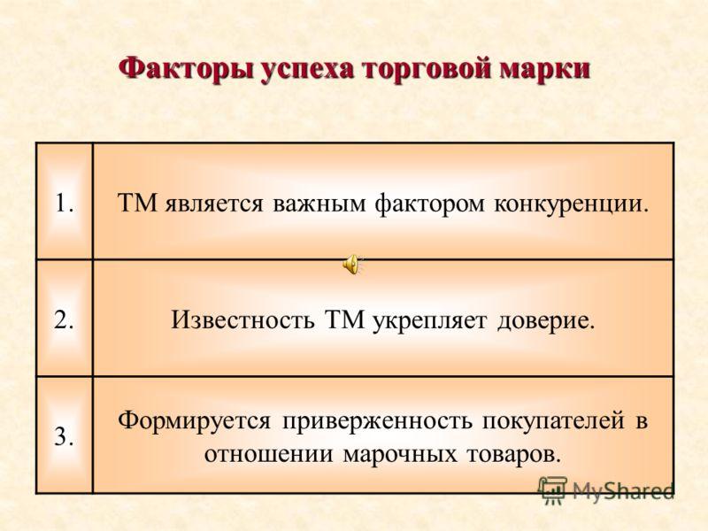 Факторы успеха торговой марки 1.ТМ является важным фактором конкуренции. 2.Известность ТМ укрепляет доверие. 3. Формируется приверженность покупателей в отношении марочных товаров.