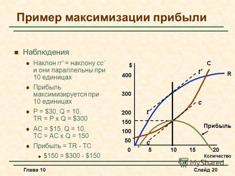 Глава 10Слайд 20 Пример максимизации прибыли Наблюдения Наклон rr = наклону cc и они параллельны при 10 единицах Прибыль максимизируется при 10 единицах P = $30, Q = 10, TR = P x Q = $300 AC = $15, Q = 10, TC = AC x Q = 150 Прибыль = TR - TC $150 = $