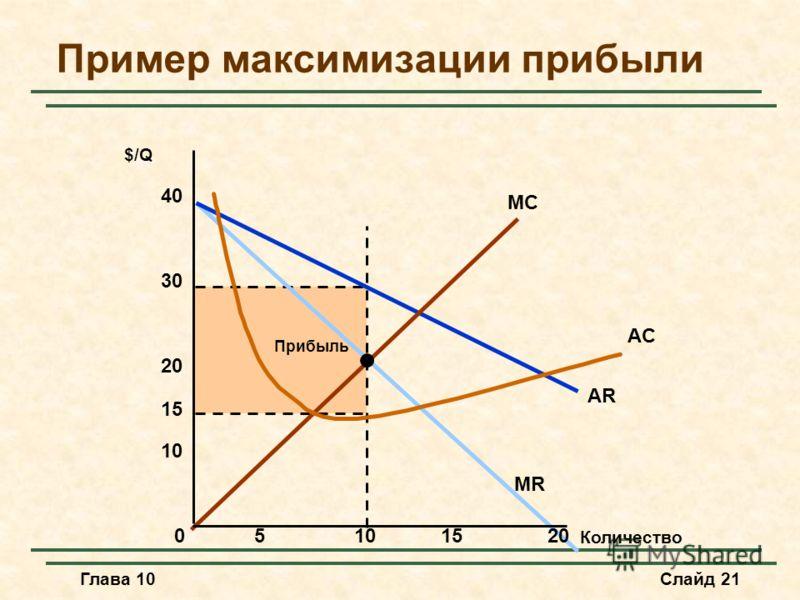 Глава 10Слайд 21 Прибыль AR MR MC AC Пример максимизации прибыли Количество $/Q 05101520 10 20 30 40 15