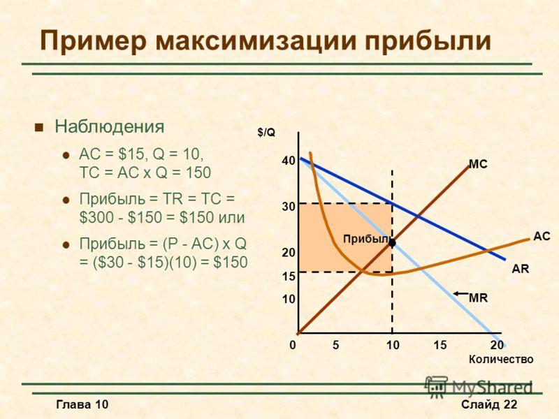 Глава 10Слайд 22 Пример максимизации прибыли Наблюдения AC = $15, Q = 10, TC = AC x Q = 150 Прибыль = TR = TC = $300 - $150 = $150 или Прибыль = (P - AC) x Q = ($30 - $15)(10) = $150 Количество $/Q 05101520 10 20 30 40 15 MC AR MR AC Прибыль
