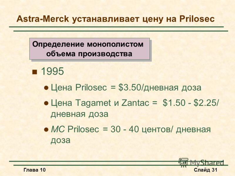 Глава 10Слайд 31 Astra-Merck устанавливает цену на Prilosec 1995 Цена Prilosec = $3.50/дневная доза Цена Tagamet и Zantac = $1.50 - $2.25/ дневная доза MC Prilosec = 30 - 40 центов/ дневная доза Определение монополистом объема производства