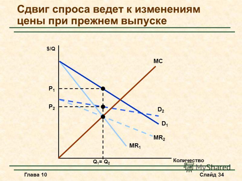 Глава 10Слайд 34 D2D2 MR 2 D1D1 MR 1 Сдвиг спроса ведет к изменениям цены при прежнем выпуске Количество MC $/Q P2P2 P1P1 Q 1 = Q 2