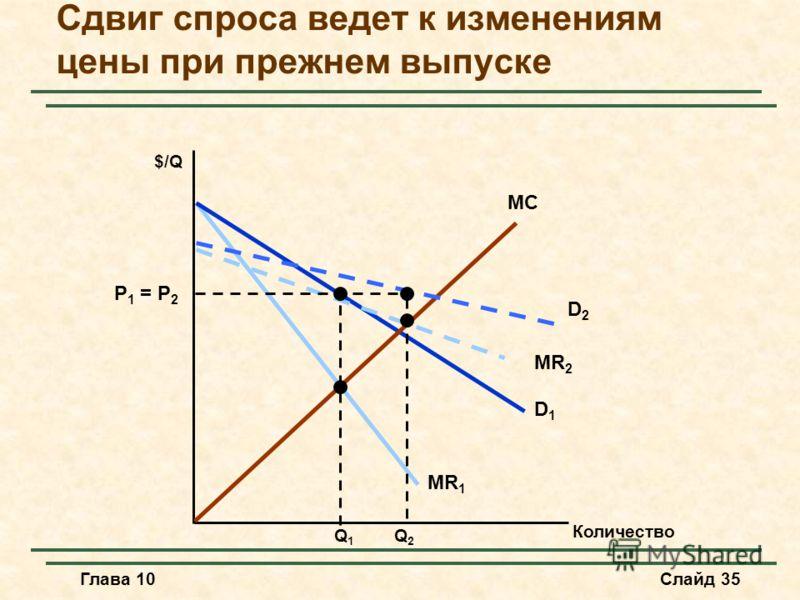 Глава 10Слайд 35 D1D1 MR 1 Сдвиг спроса ведет к изменениям цены при прежнем выпуске MC $/Q MR 2 D2D2 P 1 = P 2 Q1Q1 Q2Q2 Количество