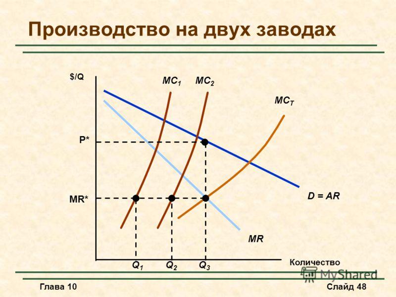 Глава 10Слайд 48 Производство на двух заводах Количество $/Q D = AR MR MC 1 MC 2 MC T MR* Q1Q1 Q2Q2 Q3Q3 P*