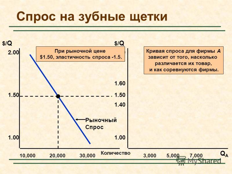 Количество 10,000 2.00 QAQA $/ Q 1.50 1.00 20,00030,0003,0005,0007,000 2.00 1.50 1.00 1.40 1.60 При рыночной цене $1.50, эластичность спроса -1.5. Рыночный Спрос Спрос на зубные щетки Кривая спроса для фирмы A зависит от того, насколько различается и
