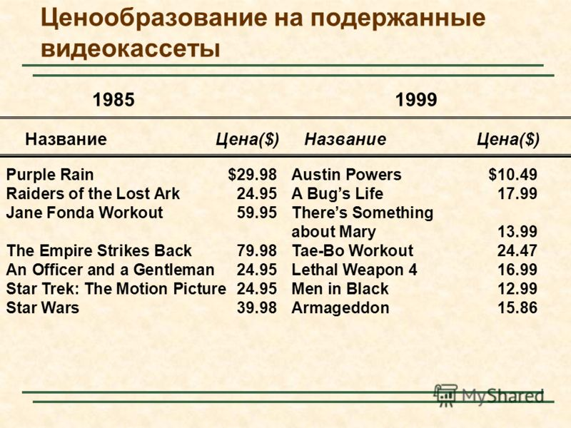 Ценообразование на подержанные видеокассеты 19851999 Название Цена($) Название Цена($) Purple Rain$29.98Austin Powers$10.49 Raiders of the Lost Ark24.95A Bugs Life17.99 Jane Fonda Workout59.95Theres Something about Mary13.99 The Empire Strikes Back79