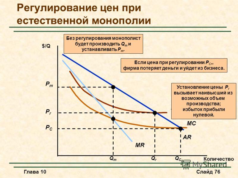 Глава 10Слайд 76 MC AC AR MR $/Q Количество Установление цены P r вызывает наивысший из возможных объем производства; избыток прибыли нулевой. QrQr PrPr PCPC QCQC Если цена при регулировании P C,, фирма потеряет деньги и уйдет из бизнеса. PmPm QmQm Б