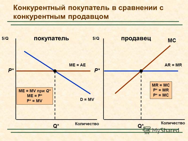 Конкурентный покупатель в сравнении с конкурентным продавцом Количество $/Q AR = MR D = MV ME = AE P* Q* ME = MV при Q* ME = P* P* = MV P* Q* MC MR = MC P* = MR P* = MC покупательпродавец