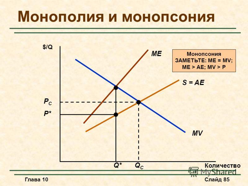 Глава 10Слайд 85 Монополия и монопсония Количество $/Q MV ME S = AE Q* P* PCPC QCQC Монопсония ЗАМЕТЬТЕ: ME = MV; ME > AE; MV > P