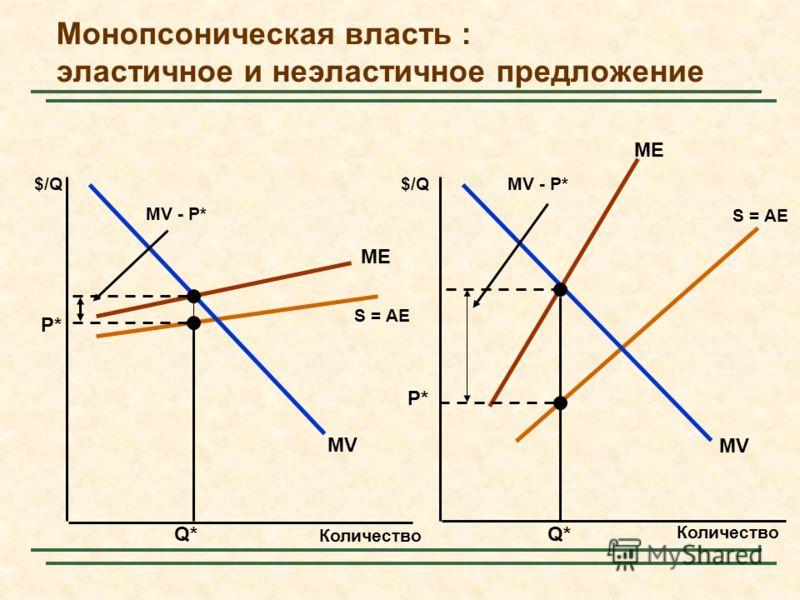 ME S = AE ME S = AE Монопсоническая власть : эластичное и неэластичное предложение Количество $/Q MV Q* P* MV - P* P* Q* MV - P*