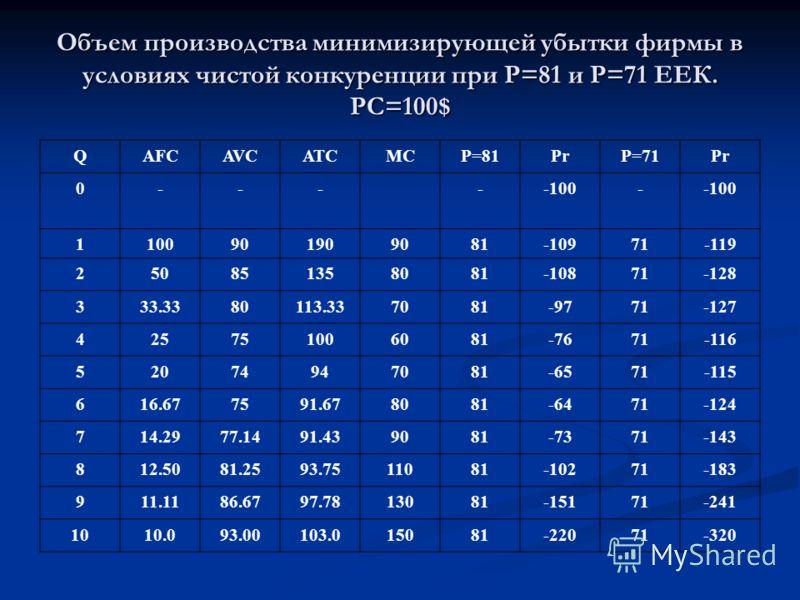 Объем производства минимизирующей убытки фирмы в условиях чистой конкуренции при Р=81 и Р=71 ЕЕК. PC=100$ QAFCAVCATCMCP=81PrP=71Pr 0-----100- 1100901909081-10971-119 250851358081-10871-128 333.3380113.337081-9771-127 425751006081-7671-116 52074947081
