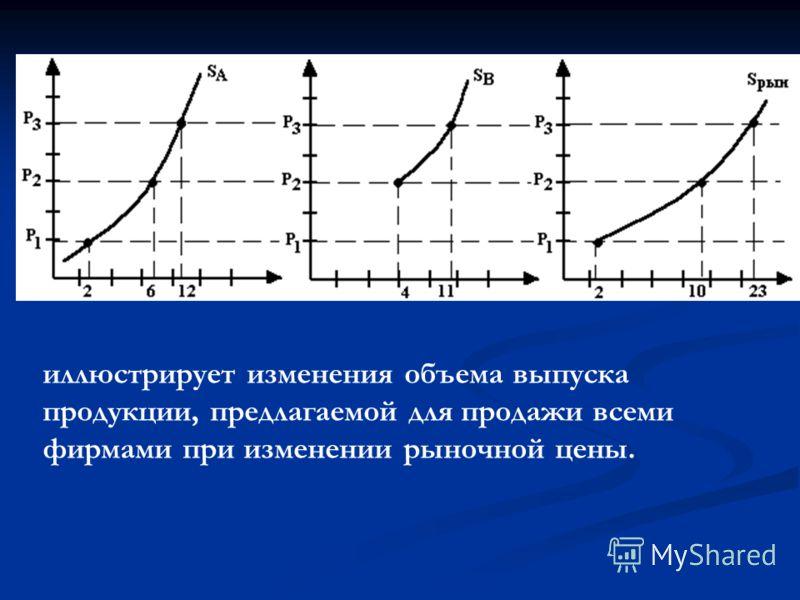 иллюстрирует изменения объема выпуска продукции, предлагаемой для продажи всеми фирмами при изменении рыночной цены.
