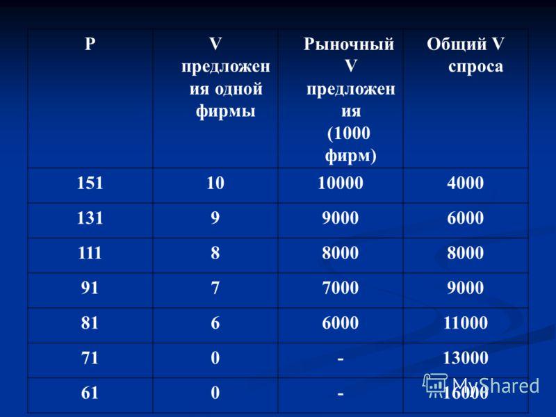 PV предложен ия одной фирмы Рыночный V предложен ия (1000 фирм) Общий V спроса 15110100004000 131990006000 11188000 91770009000 816600011000 710-13000 610-16000
