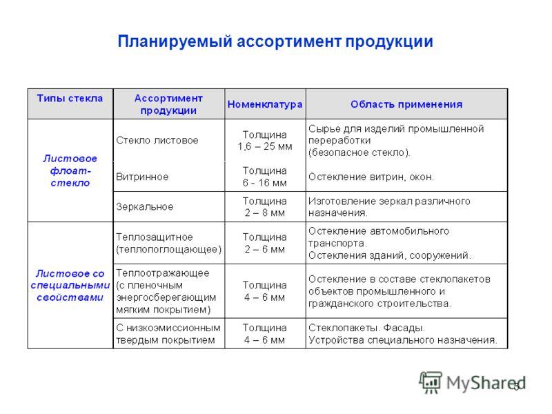 5 Планируемый ассортимент продукции