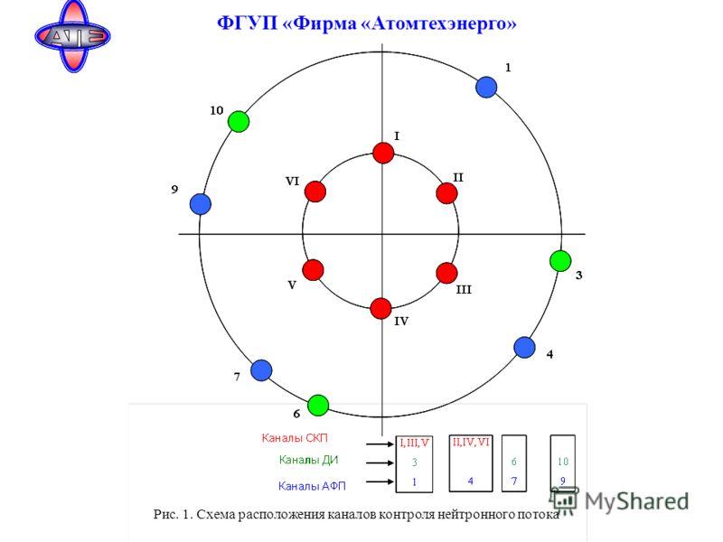 Рис. 1. Схема расположения каналов контроля нейтронного потока ФГУП «Фирма «Атомтехэнерго»