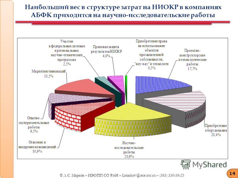 Наибольший вес в структуре затрат на НИОКР в компаниях АБФК приходится на научно-исследовательские работы 14 © Л.С. Марков – ИЭОПП СО РАН – Lmarkov@ieie.nsc.ru – (383) 330-38-25
