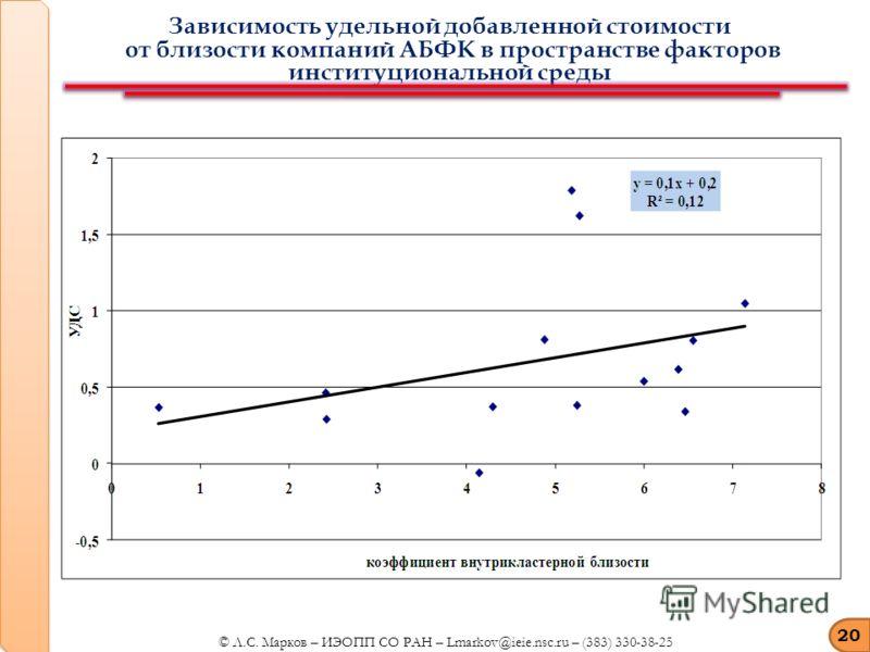 Зависимость удельной добавленной стоимости от близости компаний АБФК в пространстве факторов институциональной среды 20 © Л.С. Марков – ИЭОПП СО РАН – Lmarkov@ieie.nsc.ru – (383) 330-38-25