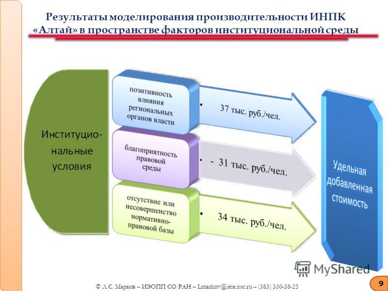 9 Результаты моделирования производительности ИНПК «Алтай» в пространстве факторов институциональной среды