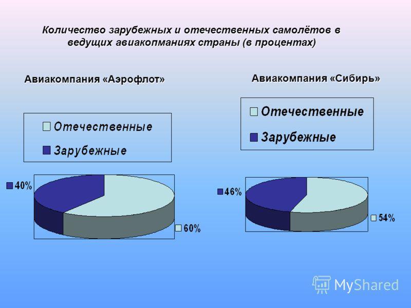 Количество зарубежных и отечественных самолётов в ведущих авиакопманиях страны (в процентах) Авиакомпания «Аэрофлот» Авиакомпания «Сибирь»