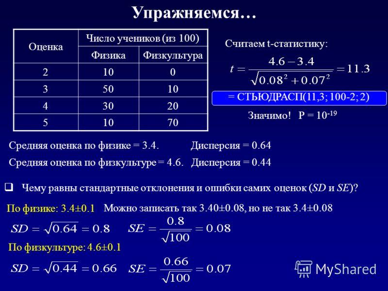 Упражняемся… Оценка Число учеников (из 100) ФизикаФизкультура 2100 35010 43020 51070 Чему равны стандартные отклонения и ошибки самих оценок (SD и SE)? Средняя оценка по физике = 3.4. Дисперсия = 0.64 Средняя оценка по физкультуре = 4.6. Дисперсия =