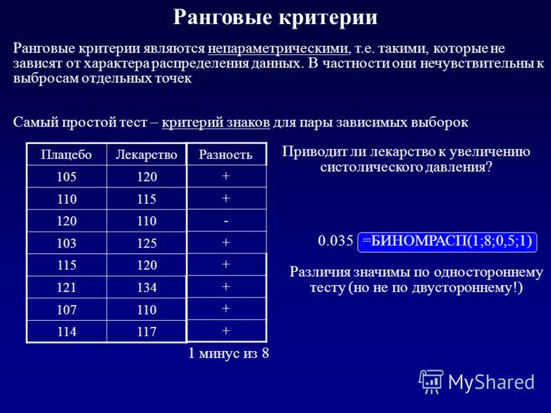 Ранговые критерии =БИНОМРАСП(1;8;0,5;1) 1 минус из 8 Ранговые критерии являются непараметрическими, т.е. такими, которые не зависят от характера распределения данных. В частности они нечувствительны к выбросам отдельных точек Самый простой тест – кри