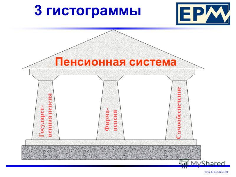 (c) by EPM/UK/03/04 Надежность благодаря сильным партнерам