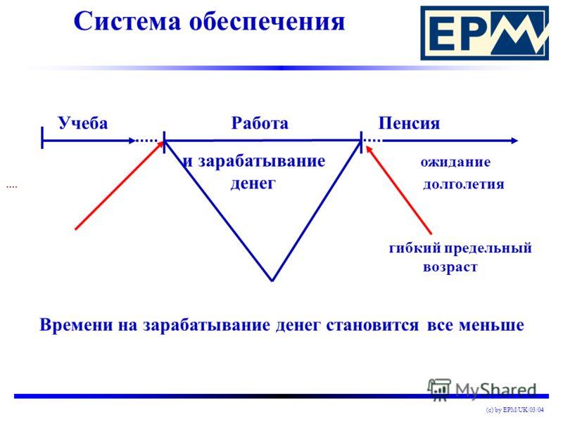 (c) by EPM/UK/03/04 Система распределения